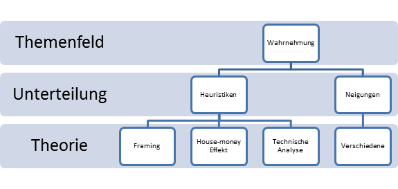 abbildung 4 theorien im feld wahrnehmung eigene aufbereitung - Wahrnehmungsstorungen Beispiele